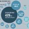 아동수당·치매 등 복지 146조… 국방 43조 9년만에 최대