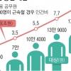 """[팩트 체크] 한국당 """"공무원 17만명 증원 28조 소요"""" 전문가 """"7급 기준… 9급땐 비용 더 줄어"""""""