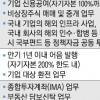 '실탄' 8조 6000억… 한투 초대형IB 大戰 먼저 웃다
