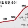 [단독] 과보호 그늘 '캥거루족' 부모 상대 범죄 급증세