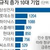 IT 호황…50대 기업 정규직 1만 6000개 만들었다