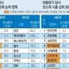 [외환위기 20년] 30대 그룹 63% '물갈이'·시중銀 33곳→16곳 개편