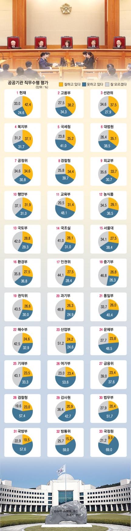 [단독] '탄핵' 헌재 신뢰도 1위, '文 효과' 고용부 2위… 국정원 꼴찌