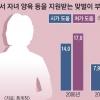 """""""양육은 처가에 용돈은 시댁에""""… 2017년 또 다른 세태"""
