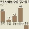 """코트라 """"내년 수출 4.8% 증가… 對아세안 10%·對中 8% 늘 듯"""""""