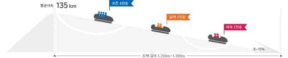 자료:평창올림픽조직위원회