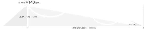 루지. 자료:평창올림픽조직위원회