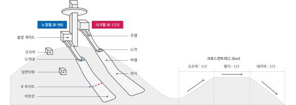 노르딕 복합. 자료:평창올림픽조직위원회