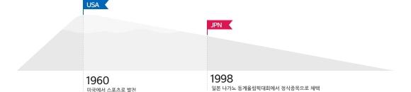 스노보드. 자료:평창올림픽조직위원회