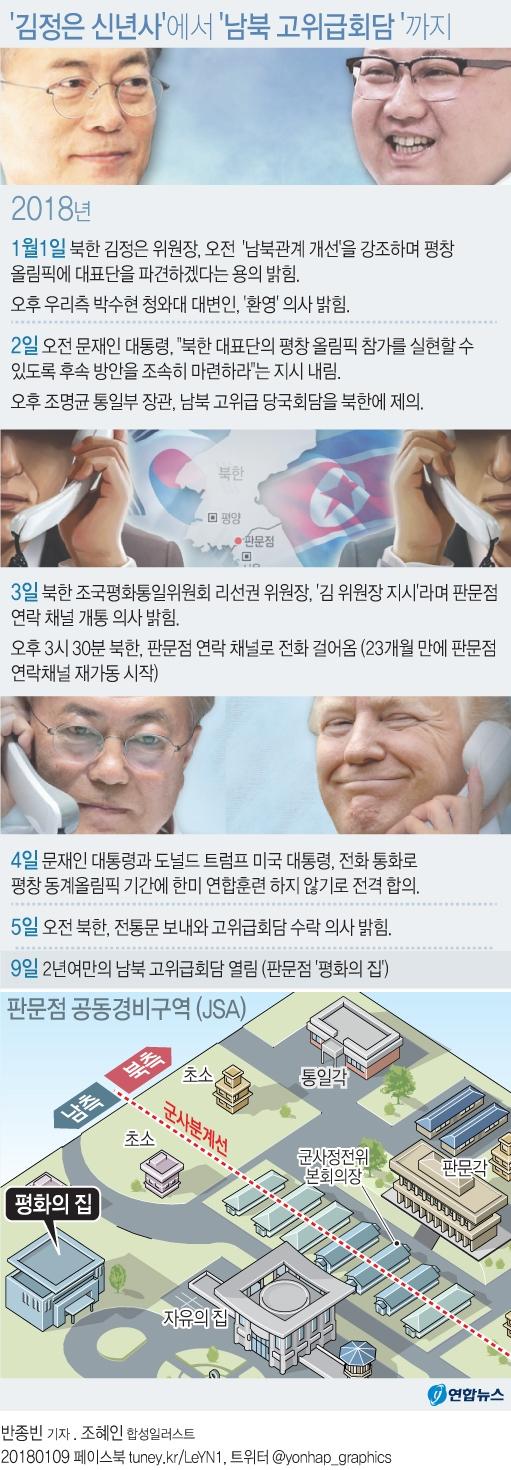 김정은 신년사에서 남북 고위급 회담까지 알자. 연합뉴스