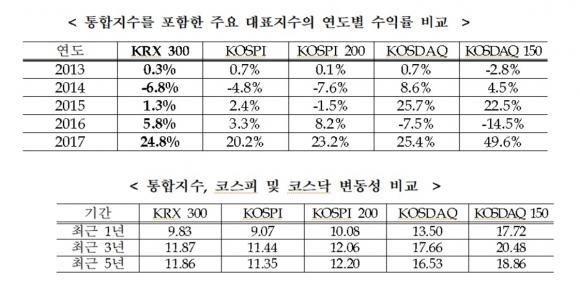 KRX300을 포함한 주요 증권지수의 연도별 수익률 및 변동성 비교 한국거래소