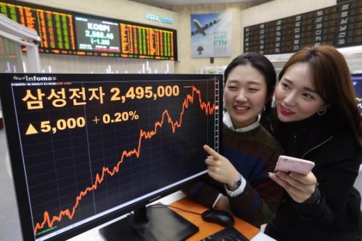 서울 여의도 한국거래소 홍보관에서 31일 직원들이 삼성전자 종가를 확인하며 웃고 있다. 이날 삼성전자는 전날보다 5000원(0.2%) 오른 249만 5000원에 거래를 마쳤다. 도준석 기자 pado@seoul.co.kr
