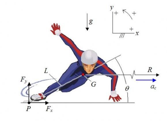 짧은 거리를 빠른 속도로 여러 바퀴를 도는 쇼트트랙 경기에는 원심력과 구심력, 수직항력이라는 힘이 작용한다. 이 힘을 조절하지 못할 경우에는 트랙 밖으로 튕겨나가기 십상이다. 미국 스포츠물리학회 제공
