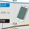 9세 이하 5명 중 1명 스마트폰 중독 위험