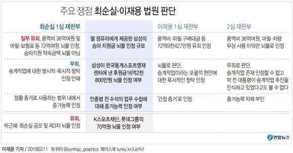 최순실 1심과 이재용 법원 판단 차이  연합뉴스
