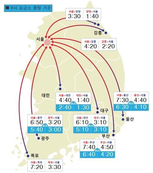 고속도로교통상황 한국도로공사 제공