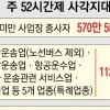 5인 미만 사업장 근로자 주52시간 근무 '그림의 떡'