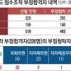 강원랜드 사장·국회의원 등 30명 채용 청탁