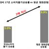 """""""멀티플렉스 3사 가격 인상, 부당공동행위"""""""