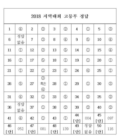 대입 반영 경시대회 무더기 문제오류…수험생들 '아우성' 연합뉴스