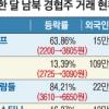 남북관계 봄바람 불자… 경협株 쓸어담는 외국인