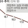 취업계수 최악… '고용 없는 성장' 지속 우려