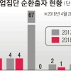 대기업 순환출자 99.9% 해소…김상조號 '재벌 개혁' 통했다