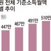 올 공무원 월평균 세전소득 522만원