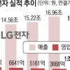 LG전자, 1조원대 글로벌 車 조명업체 품었다