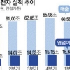 삼성전자 '실적 신기원'… 반도체 영업이익률 55%