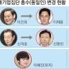 삼성 이재용·롯데 신동빈… 30년 만에 '총수'로 변경