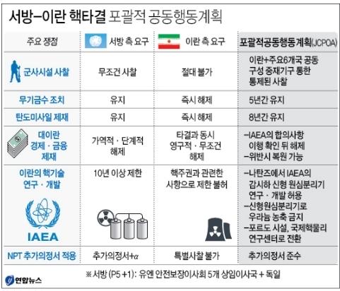 이란식 핵 해결. 연합뉴스