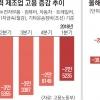 [경제 뉴스 깊이 보기] 수출 '5대 기둥' 균열… 경쟁력·일자리 사라지는 제조업