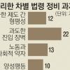 경력직·교육공무원도 경찰처럼 퇴직 후 사망 땐 추서·특별승진