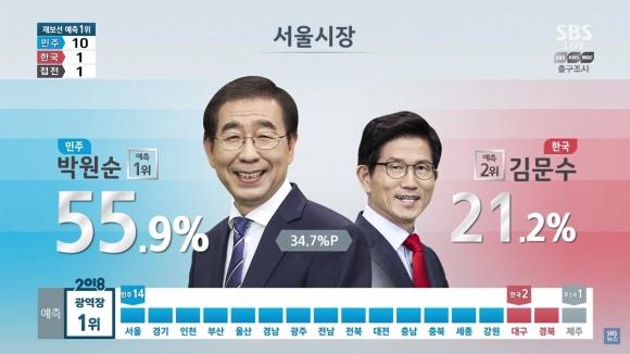 지상파 방송3사 출구조사  SBS