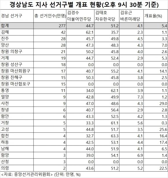 경남지사 선거구별 개표 현황