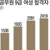 2695명… 9급 여성 합격자 수 최고