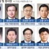 검찰 빅2 꿰찬 '2명의 尹'… 적폐수사 뜨고 강원랜드 지고