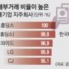 대기업 지주회사 내부 거래 55%… 총수 '배'만 불려
