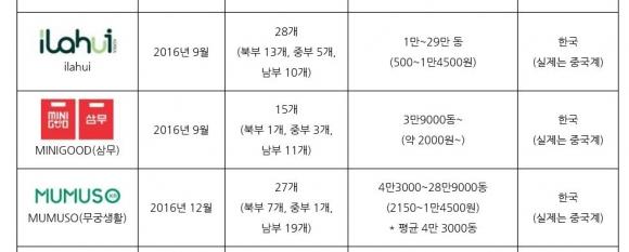 베트남에서 짝퉁 한국 매장을 낸 중국 브랜드 비교. KOREA 홈페이지 캡처