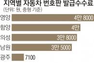 """車 번호판 발급 수수료 시·도별 최대 8.7배 차… 권익위 """"원가 공개하라"""""""