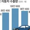 '사면초가' 빠진 한국 자동차