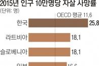 한국 자살 사망률 25.8명… 4년새 7.5명 줄어