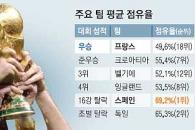 VAR 영향… PK 22골 최다·레드카드 4장뿐