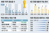 32개국의 33일 반전 드라마 '네버 엔딩 스토리'