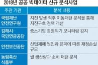 행안부, '2018 공공 빅데이터 신규 분석사업' 5건 선정
