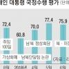 등 돌린 자영업자… 文대통령 지지율 61.7% '하락폭 최대'