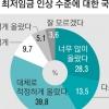 """최저임금 8350원… """"많이 올랐다""""42% vs """"대체로 적정"""" 40%"""