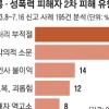 성폭력 신고자 45%가 '2차 피해'… 왕따·해고에 울었다