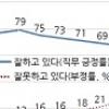 """한국갤럽 """"文대통령·민주당 지지율 5주째 하락"""""""